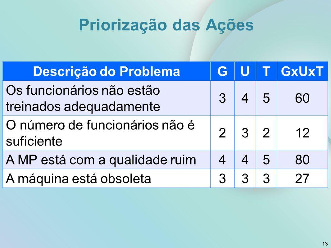 Priorização das Ações 13 Descrição do ProblemaGUTGxUxT Os funcionários não estão treinados adequadamente 34560 O número de funcionários não é suficien