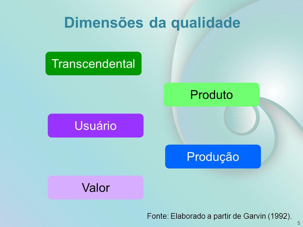 Visibilidade e Qualidade O quanto das atividades de uma operação é percebido pelo consumidor Processamento de consumidores Processamento de materiais Operações de alto contato Operações de baixo contato Habilidades de contato com o consumidor +- 6
