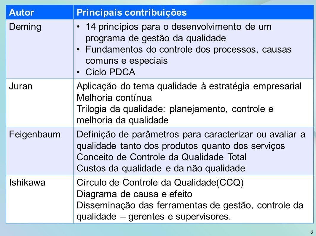 Aspectos-chave na Gestão por Processos 9 Fonte: Sordi (2005, p. 27).