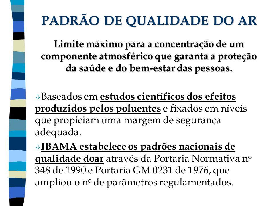 PADRÃO DE QUALIDADE DO AR Limite máximo para a concentração de um componente atmosférico que garanta a proteção da saúde e do bem-estar das pessoas. ò