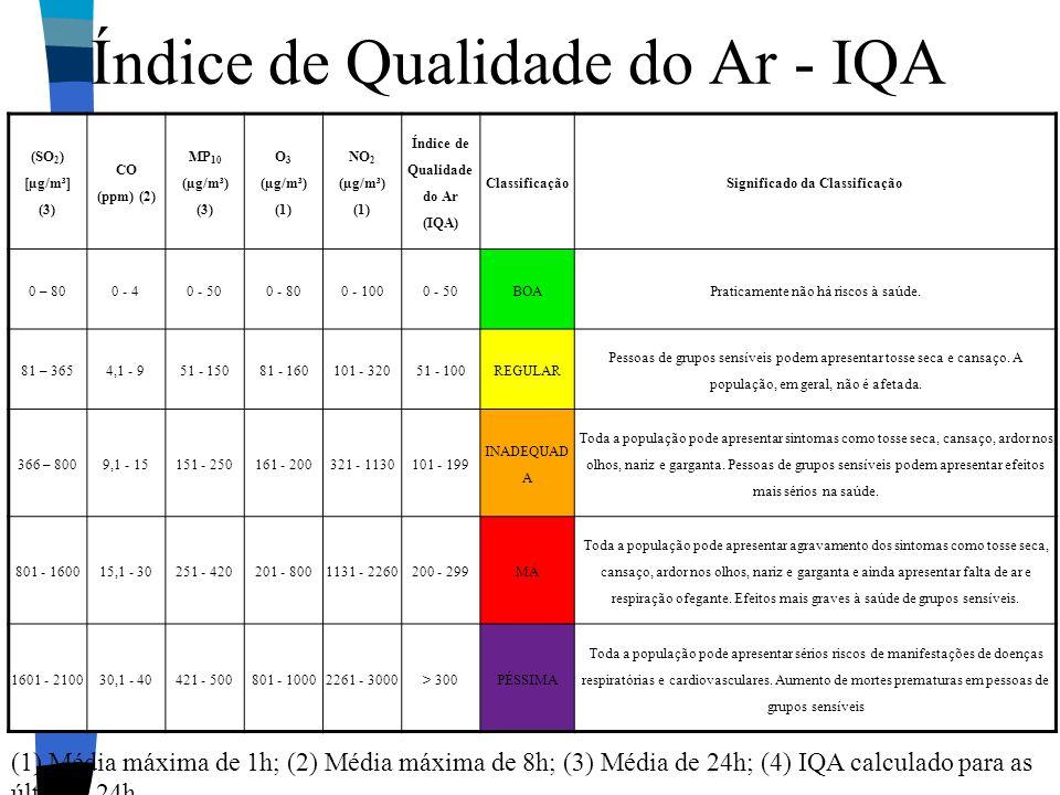 Índice de Qualidade do Ar - IQA (SO 2 ) [µg/m³] (3) CO (ppm) (2) MP 10 (µg/m³) (3) O 3 (µg/m³) (1) NO 2 (µg/m³) (1) Índice de Qualidade do Ar (IQA) Cl