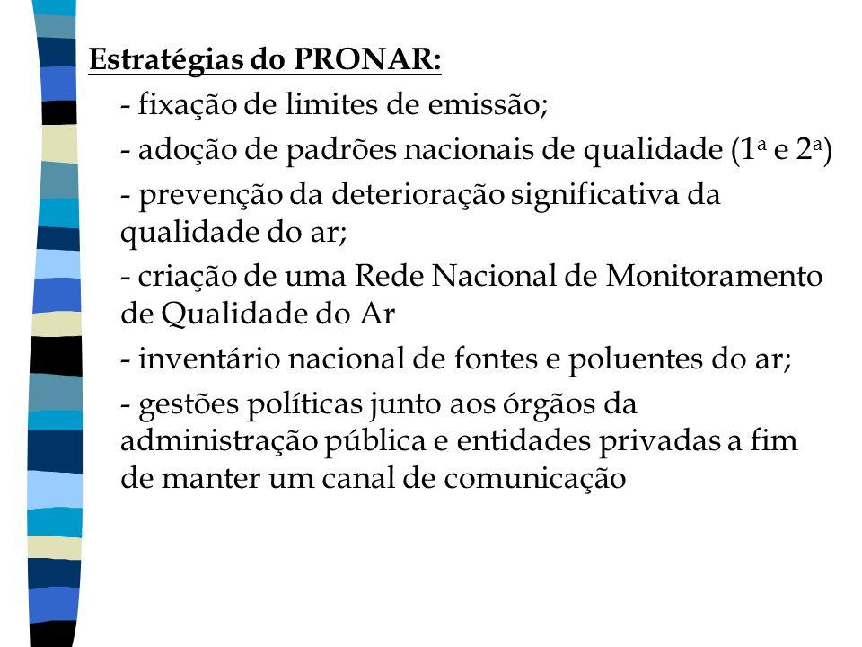 Estratégias do PRONAR: - fixação de limites de emissão; - adoção de padrões nacionais de qualidade (1 a e 2 a ) - prevenção da deterioração significat