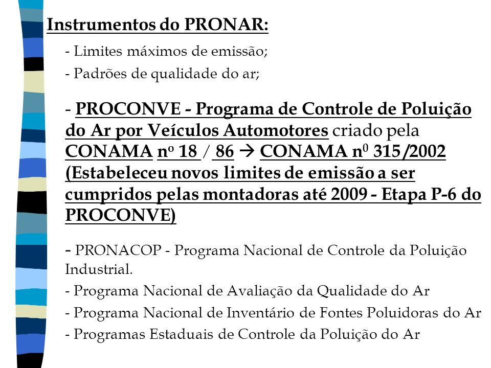 Instrumentos do PRONAR: - Limites máximos de emissão; - Padrões de qualidade do ar; - PROCONVE - Programa de Controle de Poluição do Ar por Veículos A