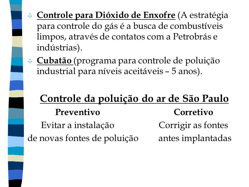 ò Controle para Dióxido de Enxofre (A estratégia para controle do gás é a busca de combustíveis limpos, através de contatos com a Petrobrás e indústri