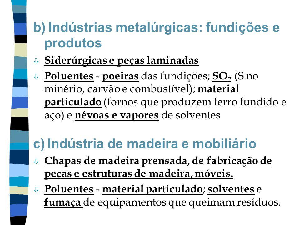 b) Indústrias metalúrgicas: fundições e produtos ò Siderúrgicas e peças laminadas ò Poluentes - poeiras das fundições; SO 2 (S no minério, carvão e co