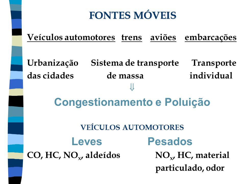 FONTES MÓVEIS Veículos automotores trens aviões embarcações Urbanização Sistema de transporte Transporte das cidades de massa individual  Congestiona