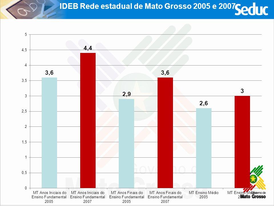 Aprendizagem com Qualidade- Ano Base 2010 Fortalecimento dos Cefapros Consolidação de 15 CEFAPROS Implementação e regionalização das ações de formação inicial (15.350 vagas até 2011) e continuada no estado de Mato Grosso.
