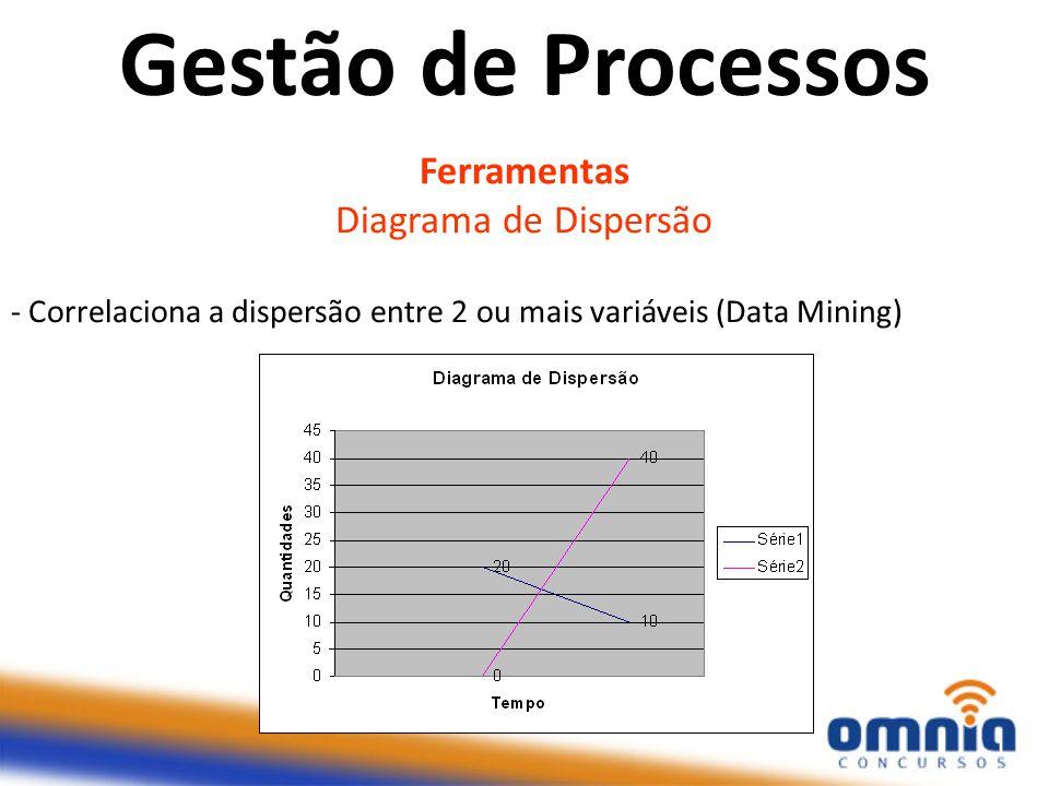 Ferramentas Diagrama de Dispersão - Correlaciona a dispersão entre 2 ou mais variáveis (Data Mining) Gestão de Processos