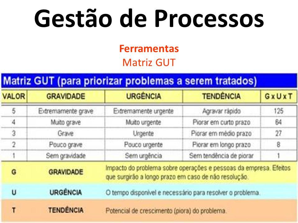 Ferramentas Matriz GUT Gestão de Processos