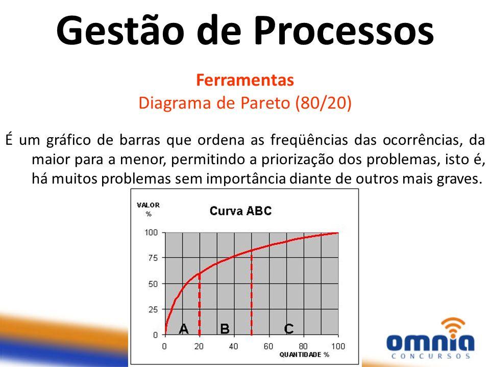 Ferramentas Diagrama de Pareto (80/20) É um gráfico de barras que ordena as freqüências das ocorrências, da maior para a menor, permitindo a priorizaç
