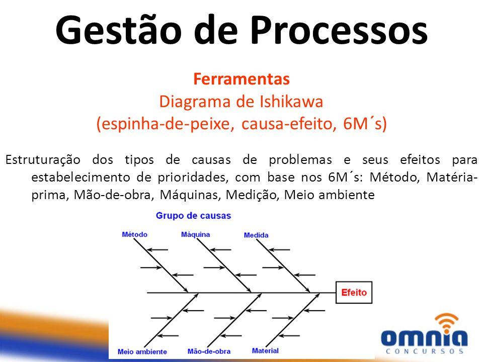 Ferramentas Diagrama de Ishikawa (espinha-de-peixe, causa-efeito, 6M´s) Estruturação dos tipos de causas de problemas e seus efeitos para estabelecime