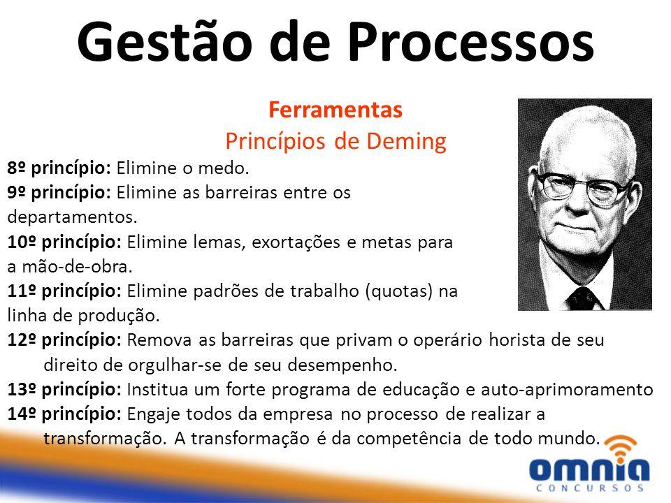 Ferramentas Princípios de Deming 8º princípio: Elimine o medo. 9º princípio: Elimine as barreiras entre os departamentos. 10º princípio: Elimine lemas