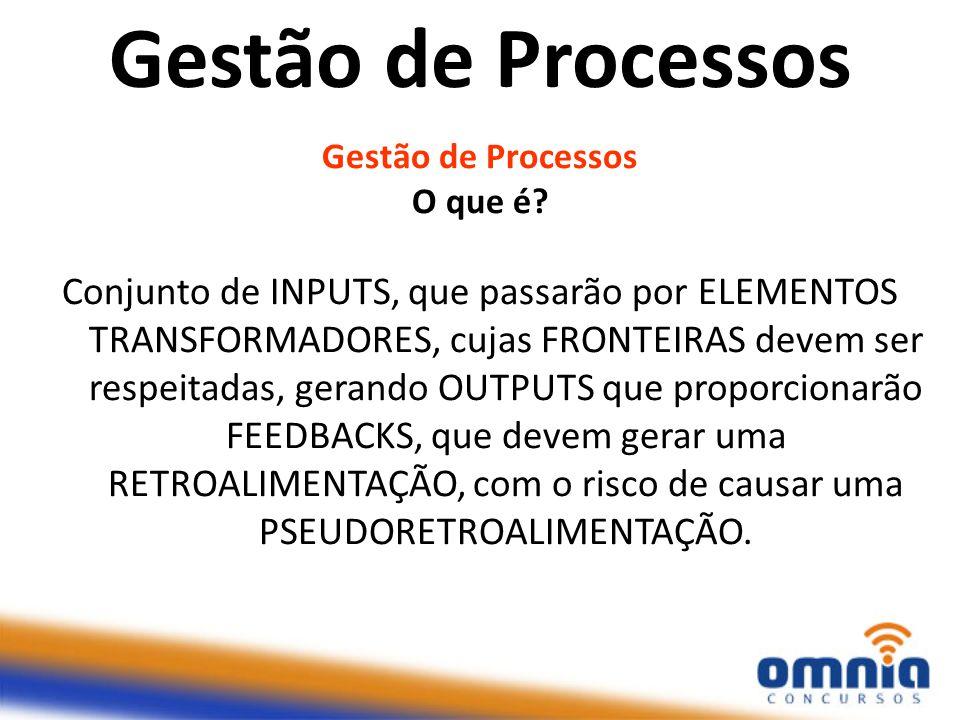 Gestão de Processos O que é? Conjunto de INPUTS, que passarão por ELEMENTOS TRANSFORMADORES, cujas FRONTEIRAS devem ser respeitadas, gerando OUTPUTS q