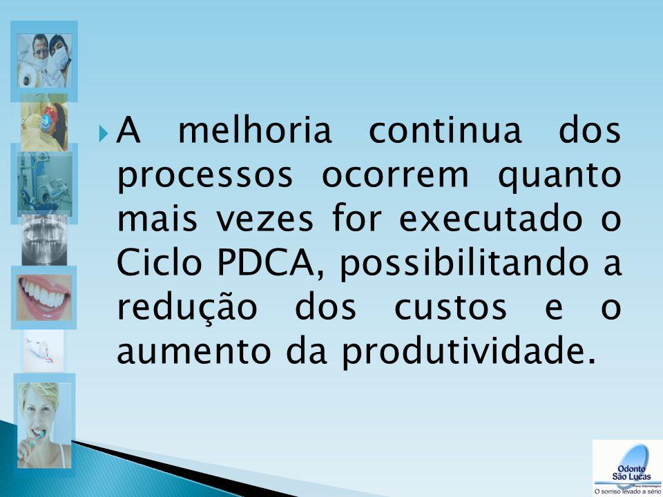  A melhoria continua dos processos ocorrem quanto mais vezes for executado o Ciclo PDCA, possibilitando a redução dos custos e o aumento da produtivi