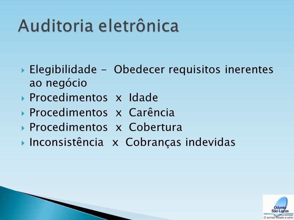  Elegibilidade - Obedecer requisitos inerentes ao negócio  Procedimentos x Idade  Procedimentos x Carência  Procedimentos x Cobertura  Inconsistê