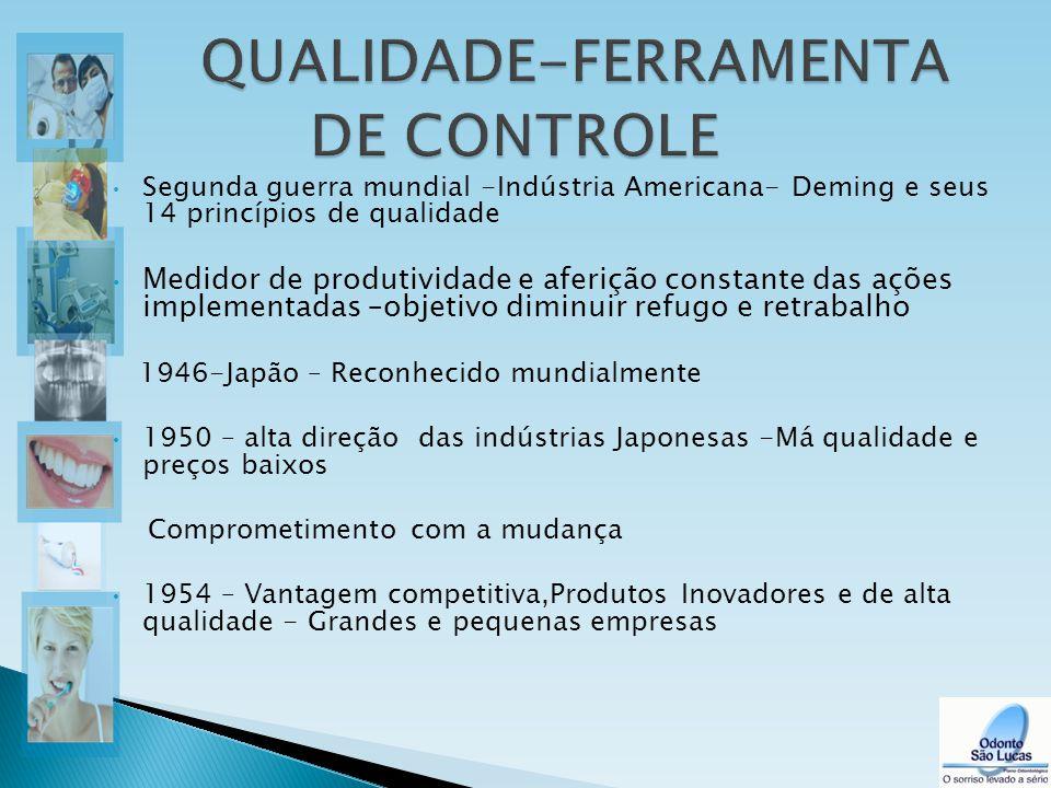Segunda guerra mundial -Indústria Americana- Deming e seus 14 princípios de qualidade Medidor de produtividade e aferição constante das ações implemen
