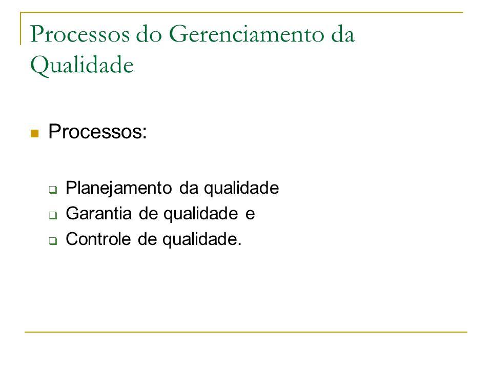 Processos do Gerenciamento da Qualidade Processos:  Planejamento da qualidade  Garantia de qualidade e  Controle de qualidade.