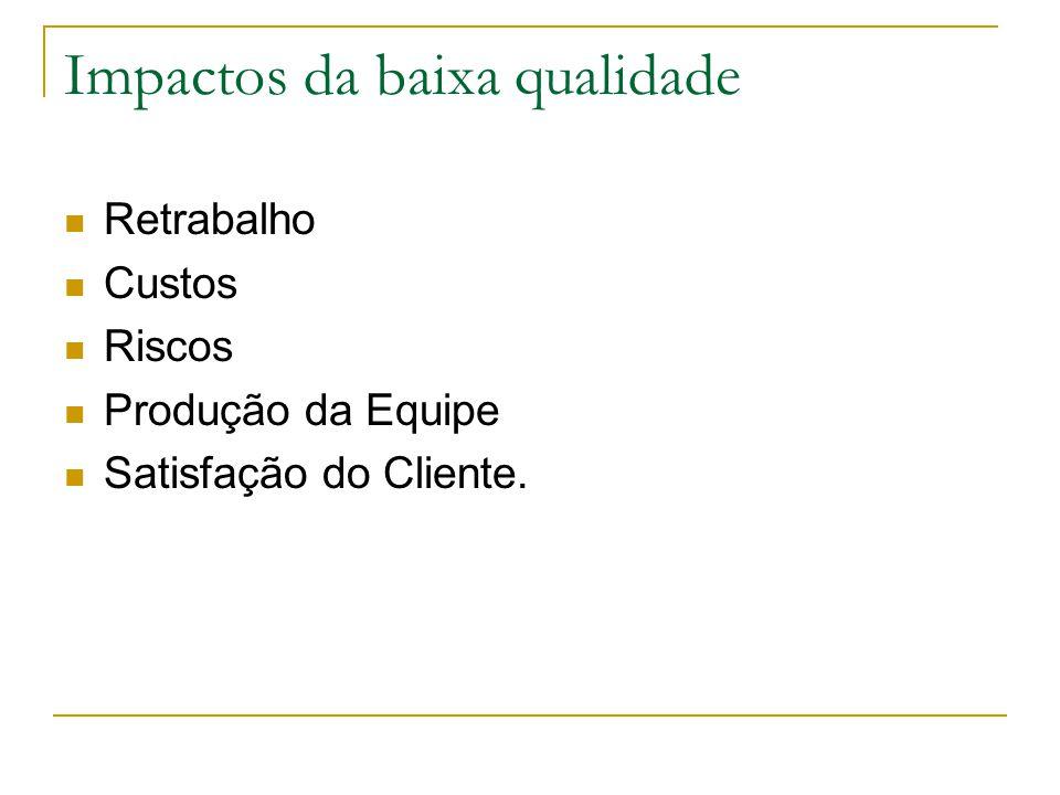 Impactos da baixa qualidade Retrabalho Custos Riscos Produção da Equipe Satisfação do Cliente.