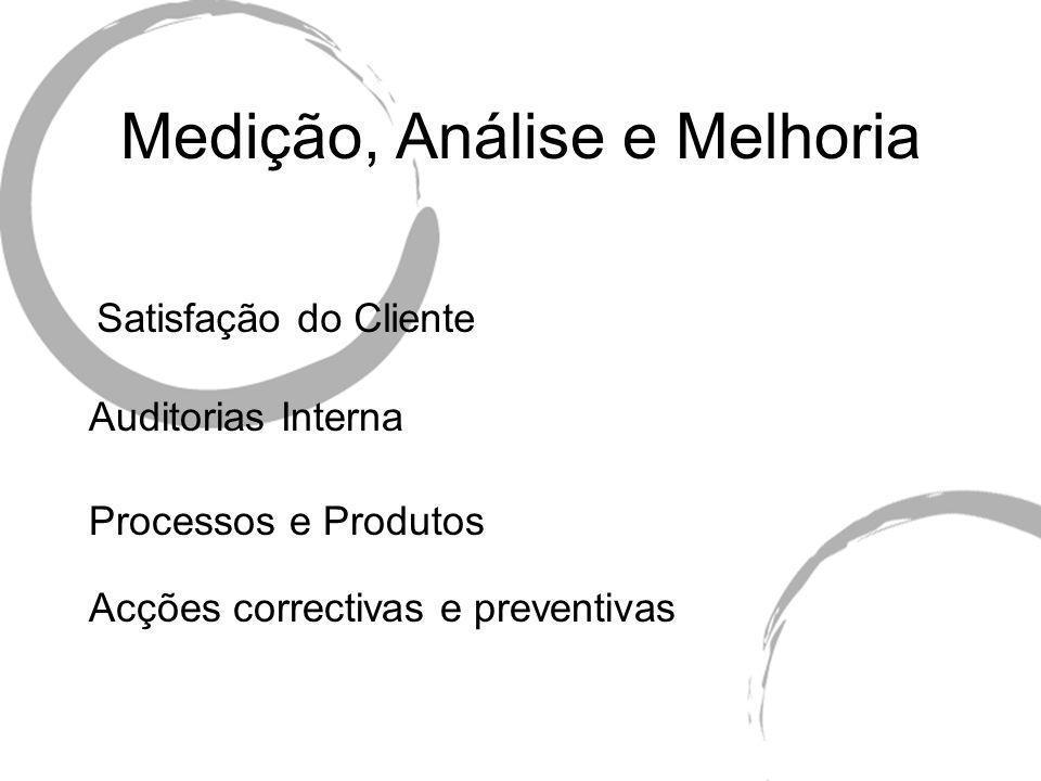 Medição, Análise e Melhoria Satisfação do Cliente Auditorias Interna Processos e Produtos Acções correctivas e preventivas