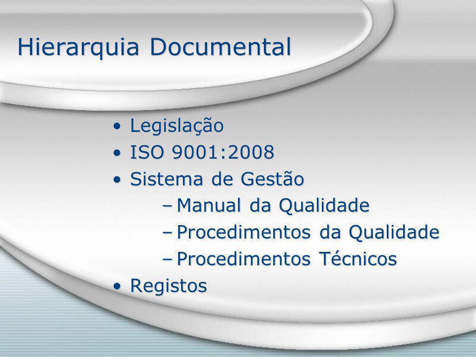 Hierarquia Documental Legislação ISO 9001:2008 Sistema de Gestão –Manual da Qualidade –Procedimentos da Qualidade –Procedimentos Técnicos Registos Legislação ISO 9001:2008 Sistema de Gestão –Manual da Qualidade –Procedimentos da Qualidade –Procedimentos Técnicos Registos