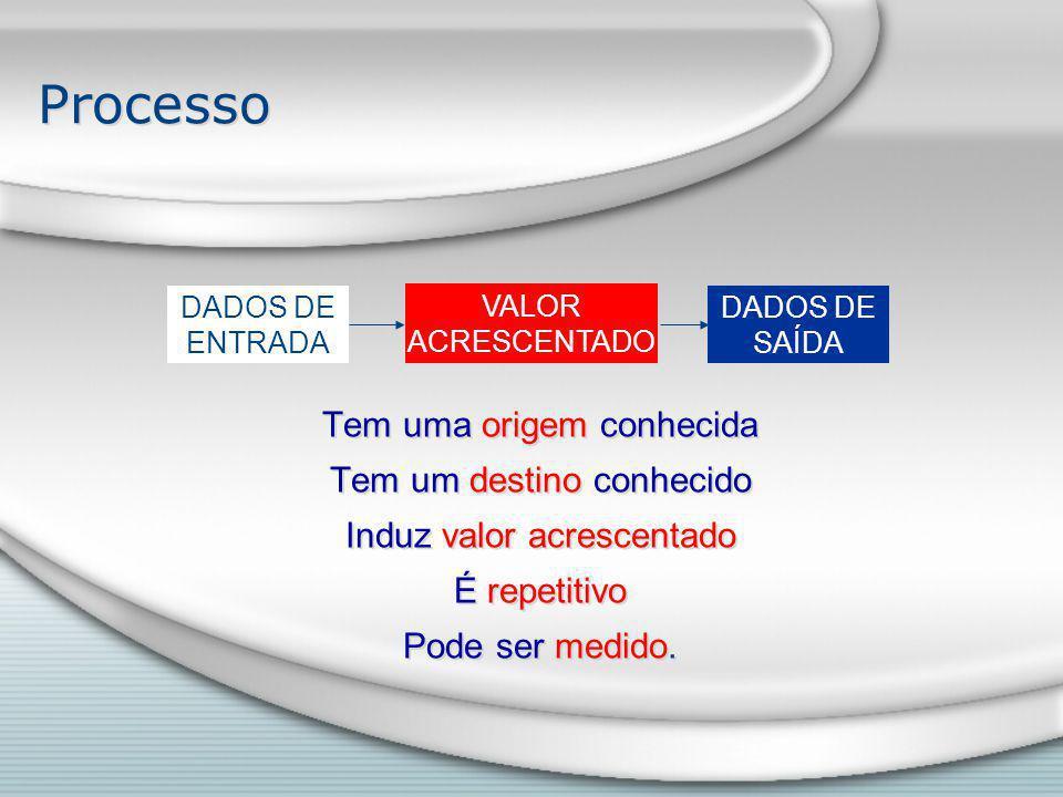 Processo DADOS DE ENTRADA VALOR ACRESCENTADO DADOS DE SAÍDA Tem uma origem conhecida Tem um destino conhecido Induz valor acrescentado É repetitivo Pode ser medido.