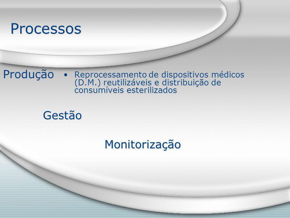 Processos Reprocessamento de dispositivos médicos (D.M.) reutilizáveis e distribuição de consumíveis esterilizados Gestão Monitorização Produção