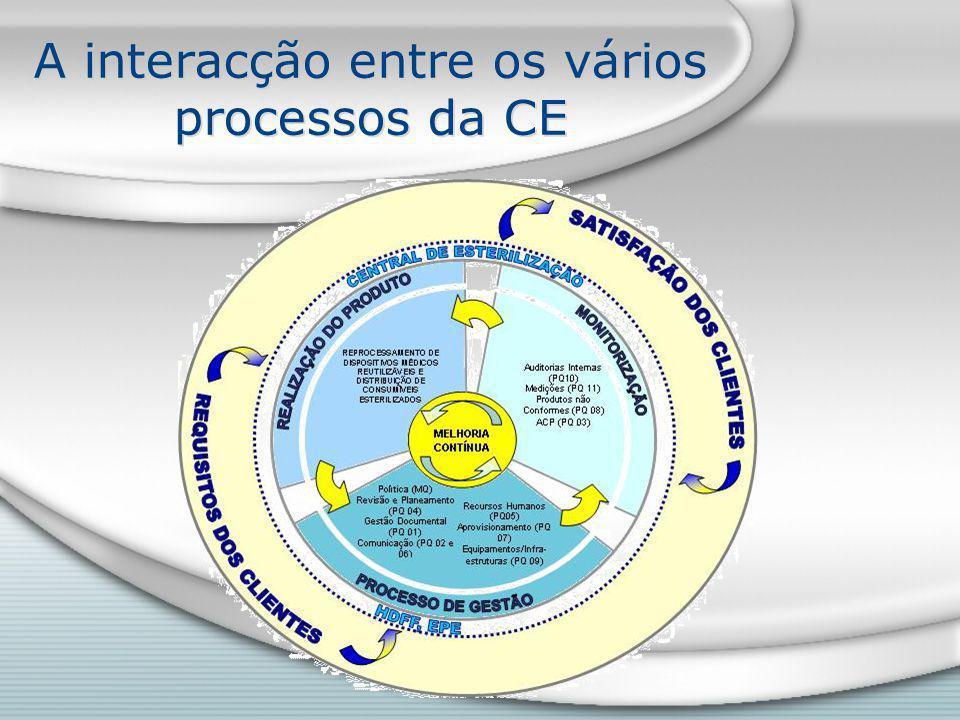 A interacção entre os vários processos da CE