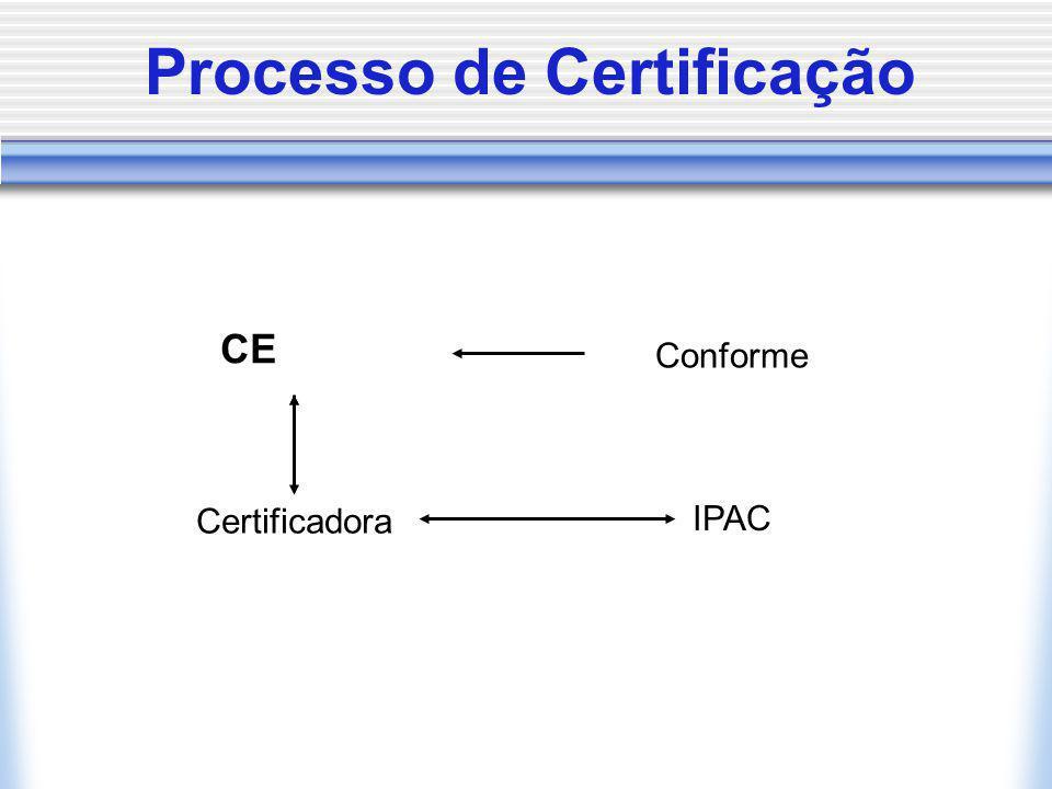 Processo de Certificação CE Conforme Certificadora IPAC