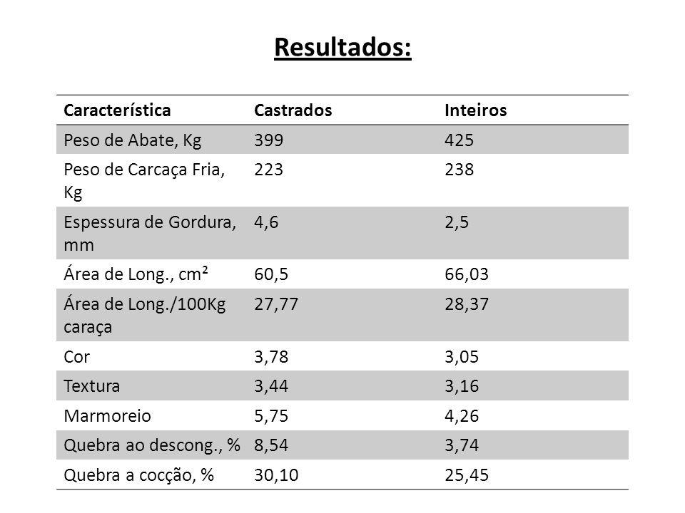 Resultados: CaracterísticaCastradosInteiros Peso de Abate, Kg399425 Peso de Carcaça Fria, Kg 223238 Espessura de Gordura, mm 4,62,5 Área de Long., cm²