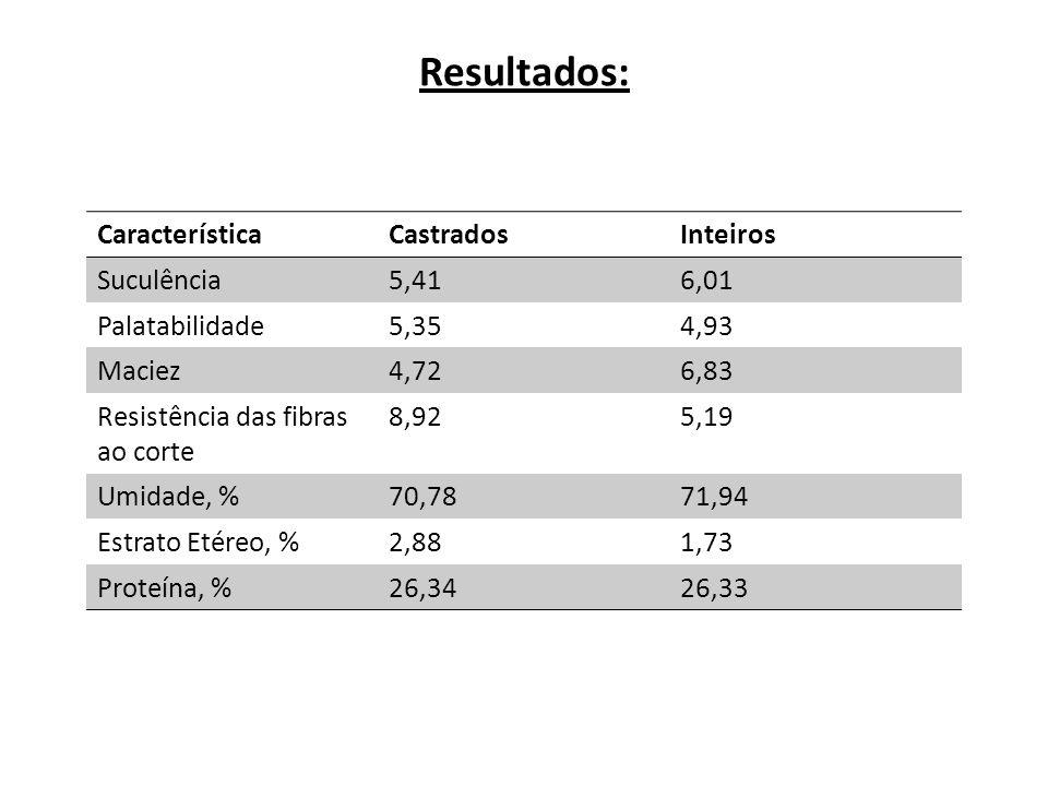 Resultados: CaracterísticaCastradosInteiros Suculência5,416,01 Palatabilidade5,354,93 Maciez4,726,83 Resistência das fibras ao corte 8,925,19 Umidade,