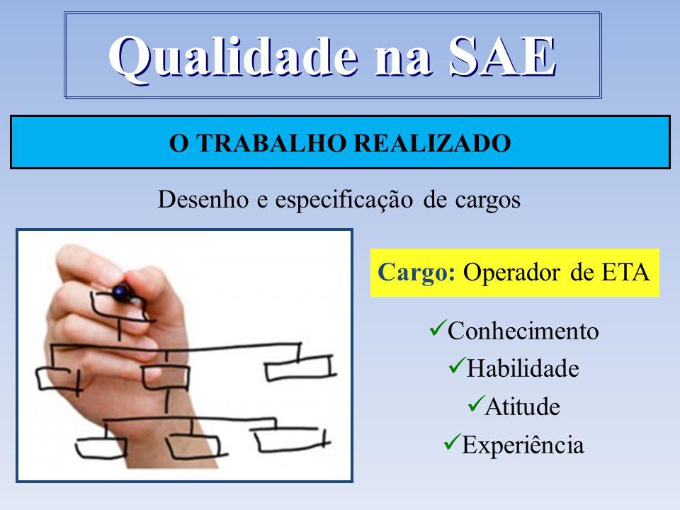 O TRABALHO REALIZADO Desenho e especificação de cargos Qualidade na SAE Cargo: Operador de ETA Conhecimento Habilidade Atitude Experiência
