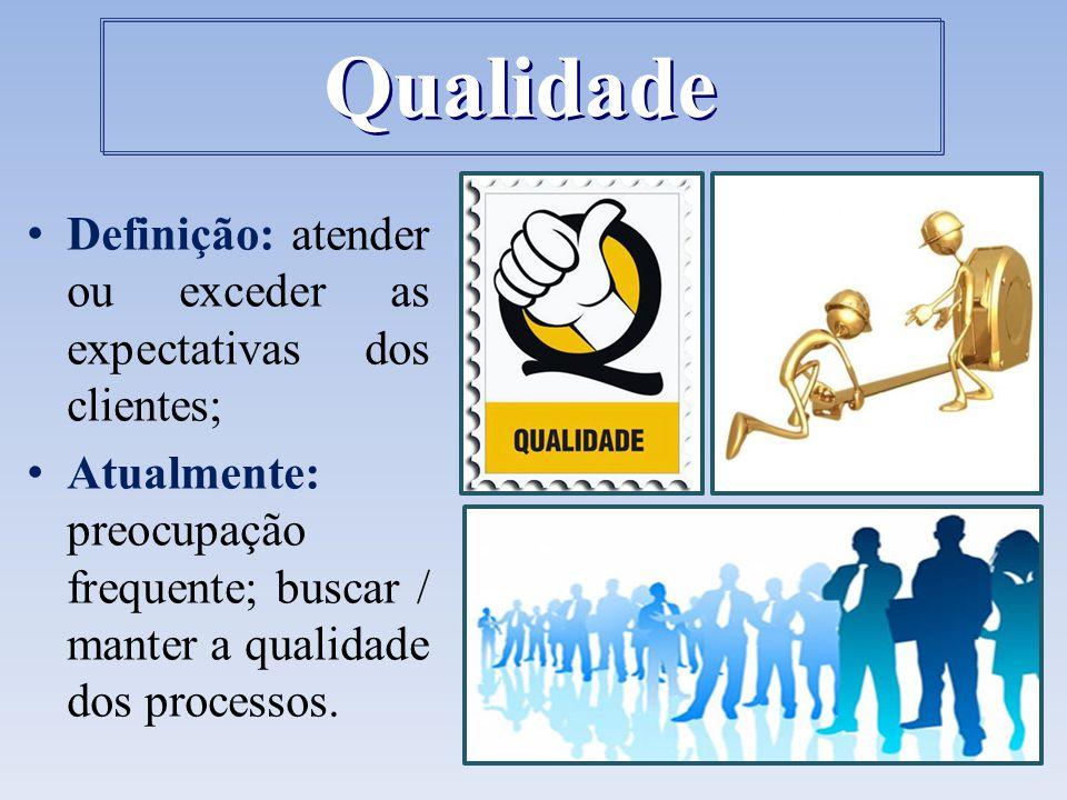 Definição: atender ou exceder as expectativas dos clientes; Atualmente: preocupação frequente; buscar / manter a qualidade dos processos. Qualidade