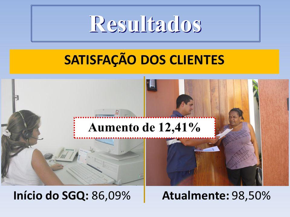 SATISFAÇÃO DOS CLIENTES Atualmente: 98,50%Início do SGQ: 86,09% Aumento de 12,41% Resultados