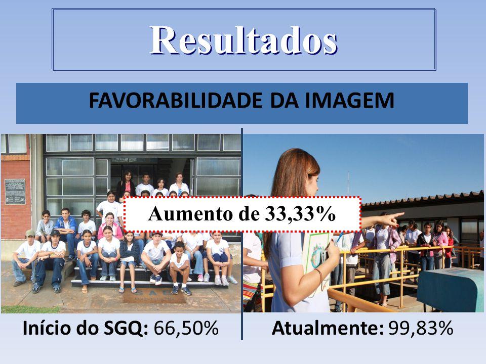 FAVORABILIDADE DA IMAGEM Atualmente: 99,83%Início do SGQ: 66,50% Aumento de 33,33% Resultados