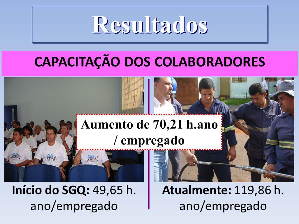 CAPACITAÇÃO DOS COLABORADORES Atualmente: 119,86 h. ano/empregado Início do SGQ: 49,65 h. ano/empregado Aumento de 70,21 h.ano / empregado Resultados