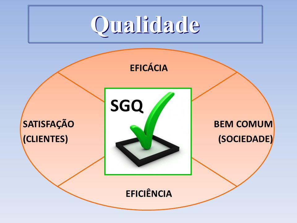 EFICÁCIA EFICIÊNCIA SATISFAÇÃO (CLIENTES) BEM COMUM (SOCIEDADE) SGQ Qualidade