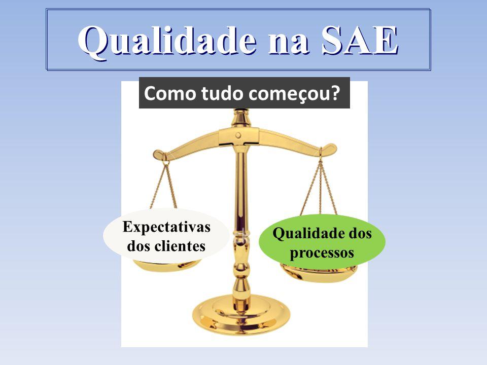 Expectativas dos clientes Qualidade dos processos Como tudo começou? Qualidade na SAE