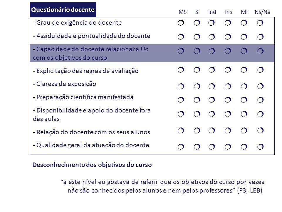 """MS S Ind Ins MI Ns/Na    Questionário docente Desconhecimento dos objetivos do curso """"a este nível eu gostava de referir que os objetivos do curso"""