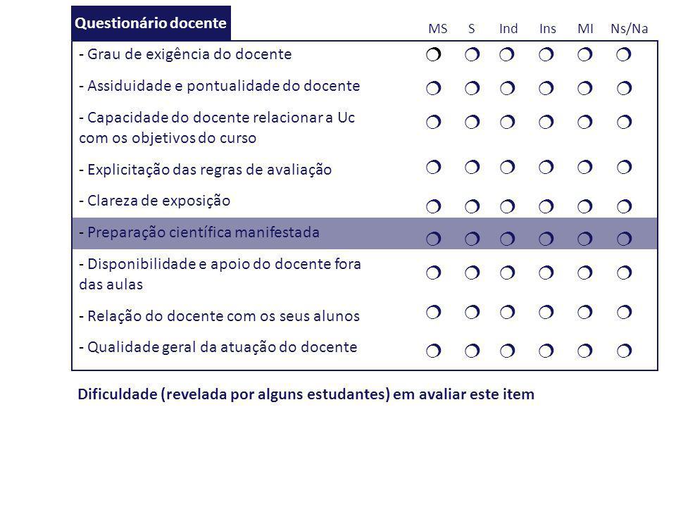 MS S Ind Ins MI Ns/Na    Questionário docente Dificuldade (revelada por alguns estudantes) em avaliar este item - Grau de exigência do docente - As