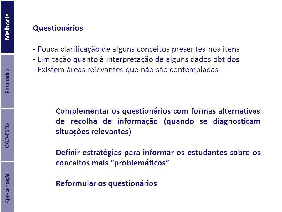 Questionários - Pouca clarificação de alguns conceitos presentes nos itens - Limitação quanto à interpretação de alguns dados obtidos - Existem áreas