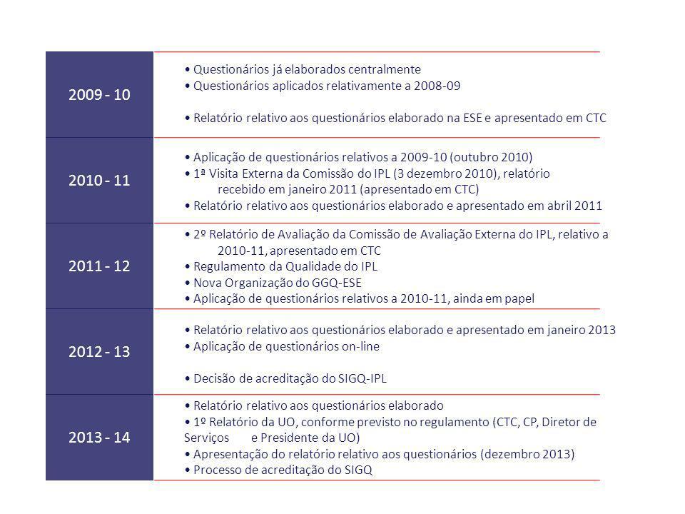 Questionários já elaborados centralmente Questionários aplicados relativamente a 2008-09 Relatório relativo aos questionários elaborado na ESE e apres