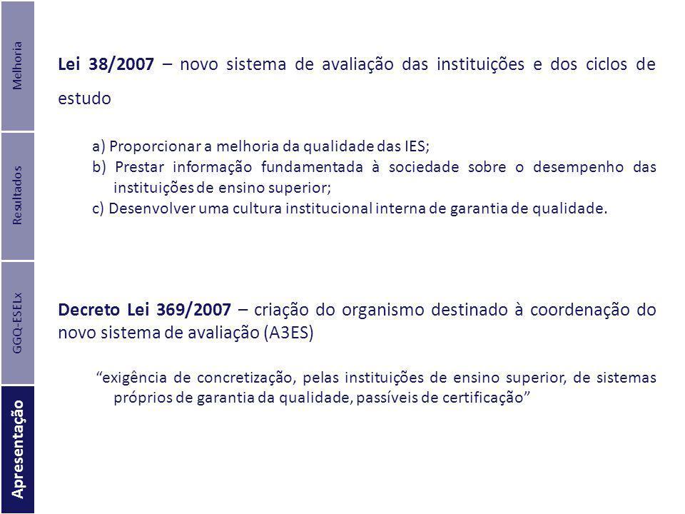 GGQ-ESELx Apresentação Melhoria Resultados Lei 38/2007 – novo sistema de avaliação das instituições e dos ciclos de estudo a) Proporcionar a melhoria