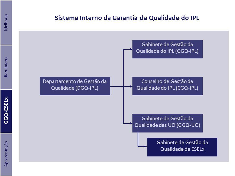 Departamento de Gestão da Qualidade (DGQ-IPL) Gabinete de Gestão da Qualidade do IPL (GGQ-IPL) Conselho de Gestão da Qualidade do IPL (CGQ-IPL) Gabine