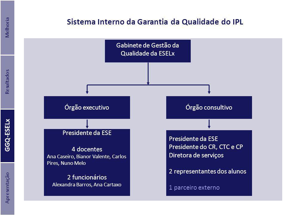 Sistema Interno da Garantia da Qualidade do IPL Gabinete de Gestão da Qualidade da ESELx Órgão consultivo Órgão executivo Presidente da ESE 4 docentes