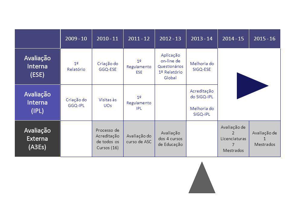 Avaliação Interna (IPL) Avaliação Interna (ESE) Avaliação Externa (A3Es) 2009 - 102010 - 112011 - 122012 - 132013 - 142014 - 152015 - 16 Processo de A