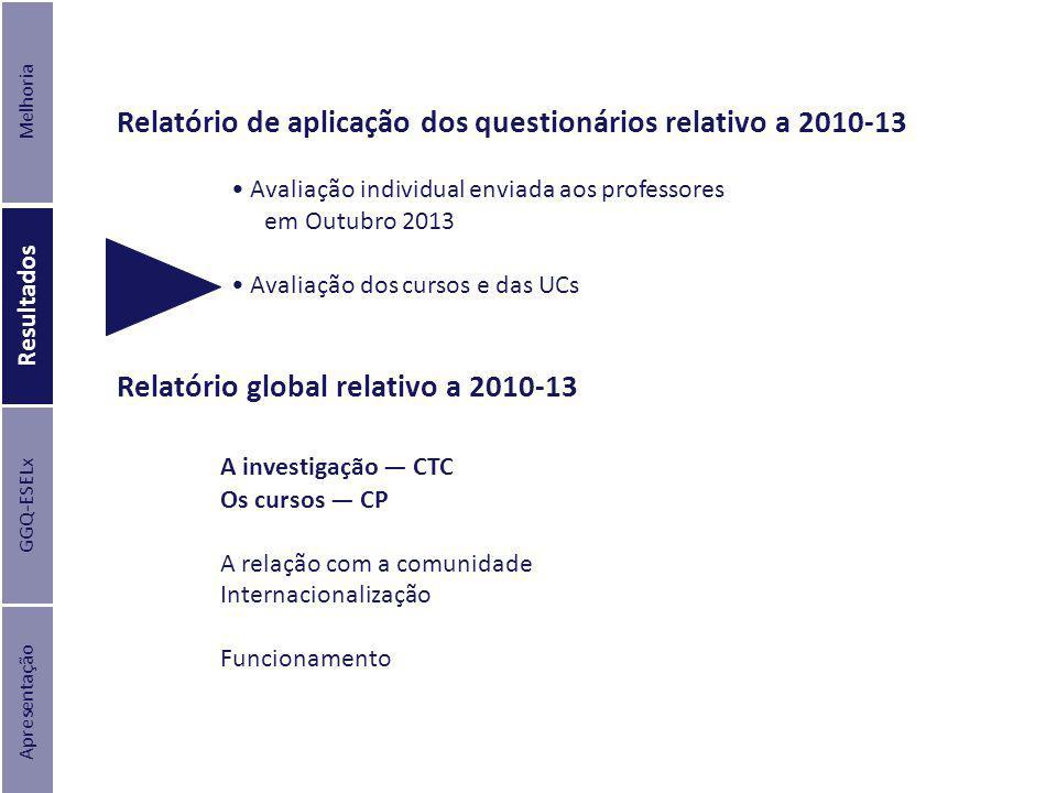 Relatório de aplicação dos questionários relativo a 2010-13 Apresentação Resultados Melhoria GGQ-ESELx Relatório global relativo a 2010-13 A investiga