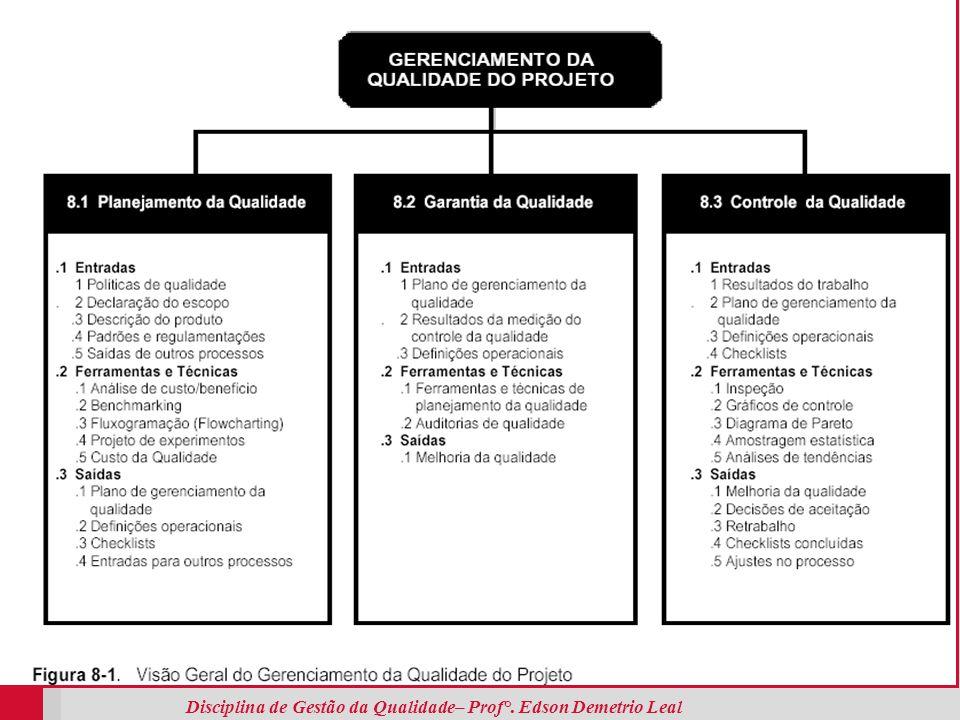 Disciplina de Gestão da Qualidade– Prof°. Edson Demetrio Leal