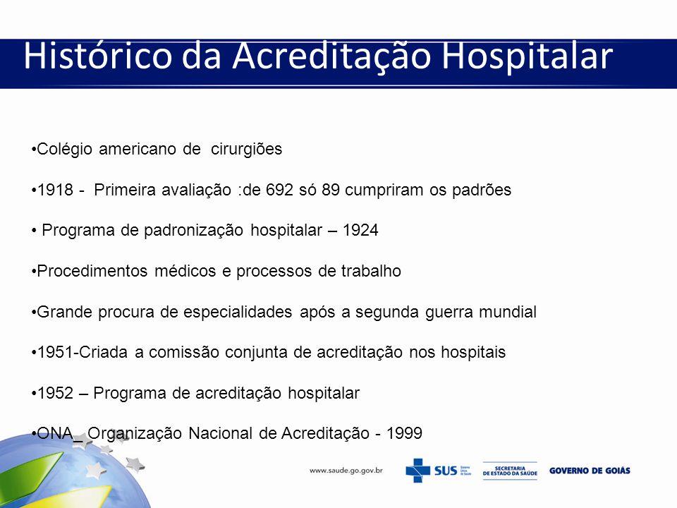 Histórico da Acreditação Hospitalar Colégio americano de cirurgiões 1918 - Primeira avaliação :de 692 só 89 cumpriram os padrões Programa de padroniza
