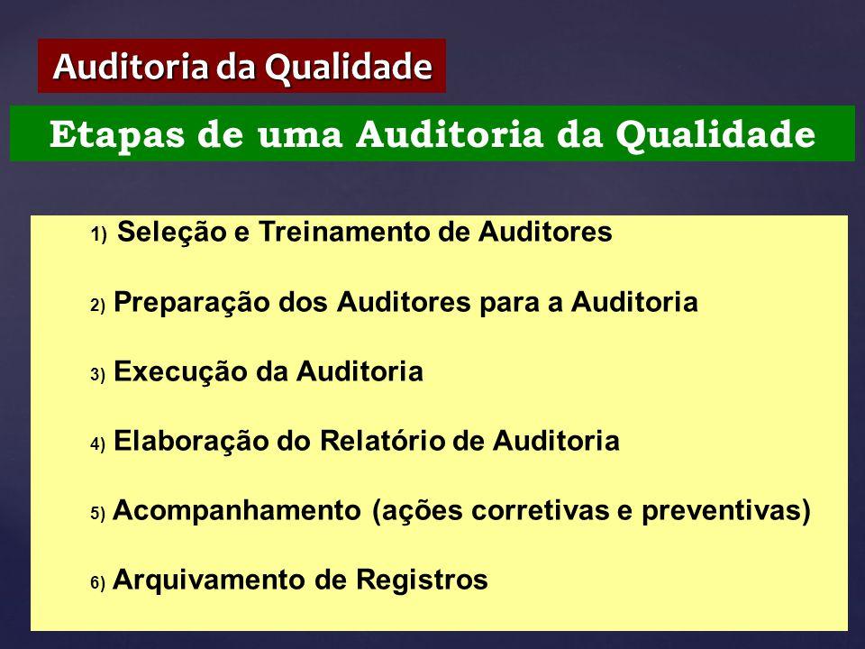 Etapas de uma Auditoria da Qualidade Auditoria da Qualidade 1) Seleção e Treinamento de Auditores 2) Preparação dos Auditores para a Auditoria 3) Exec