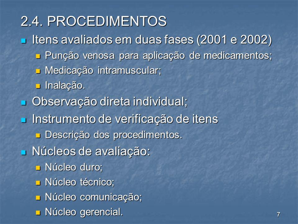 2.4. PROCEDIMENTOS Itens avaliados em duas fases (2001 e 2002) Itens avaliados em duas fases (2001 e 2002) Punção venosa para aplicação de medicamento
